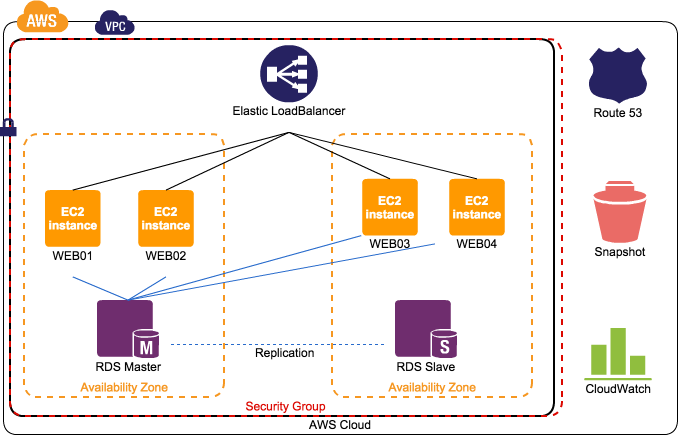 LAMP_WEB4台構成の図
